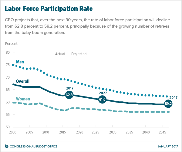 Labor Force Participation Rate Graph