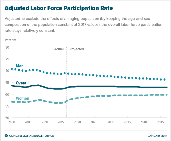 Adjusted Labor Force Participation Rate