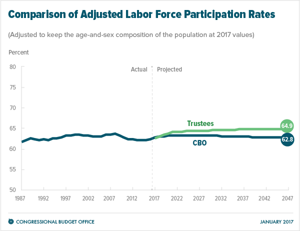 Comparison of Adjusted Labor Force Participation Rates