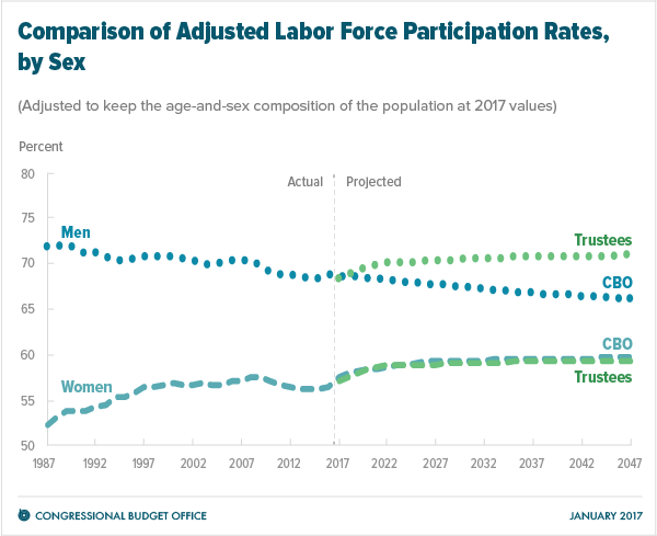 Comparison of Adjusted Labor Force Participation Rates, by Sex