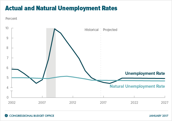 An Economy S Natural Rate Of Unemployment Is The