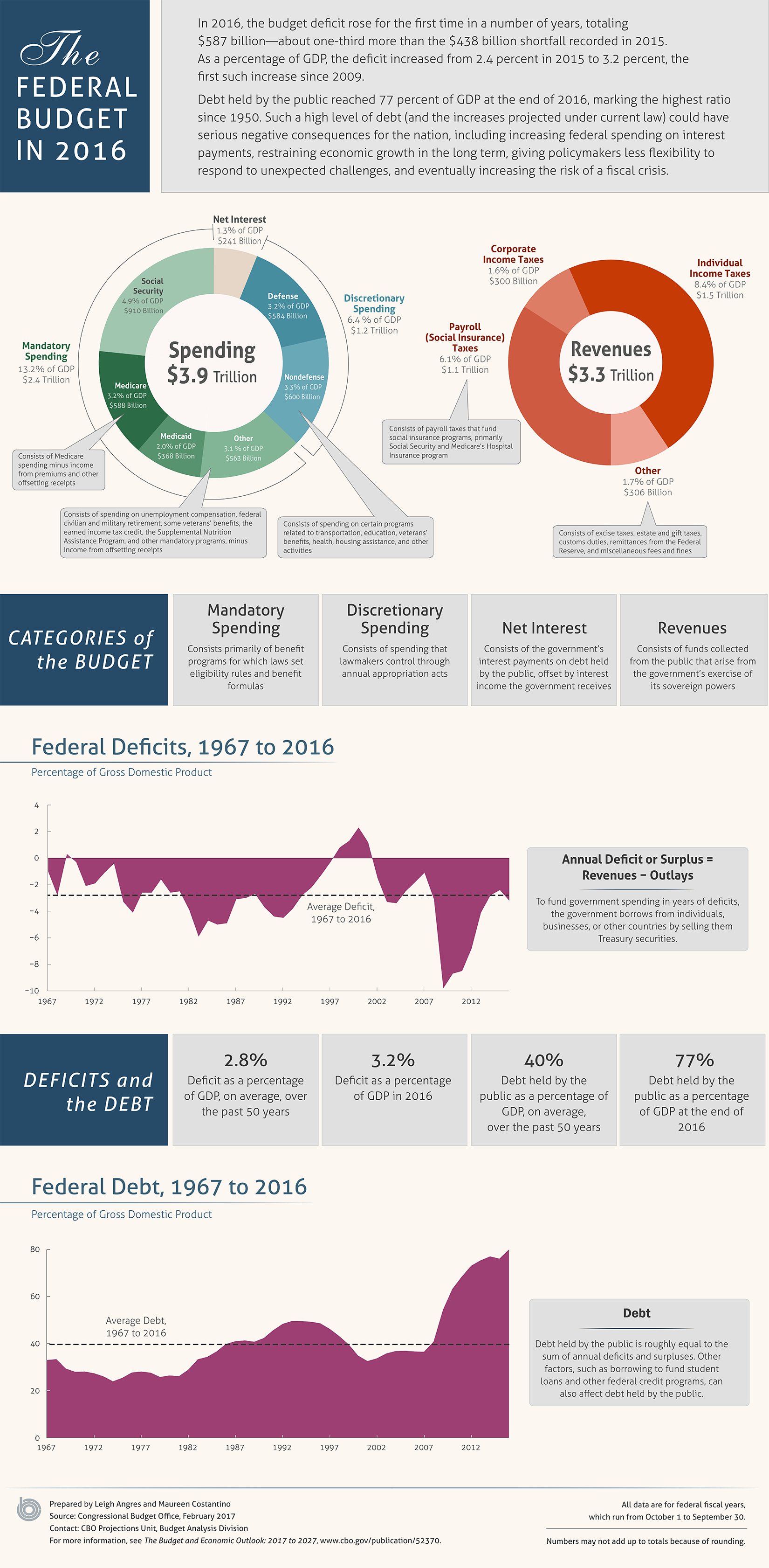 the federal budget in 2016 an infographic congressional budget office. Black Bedroom Furniture Sets. Home Design Ideas
