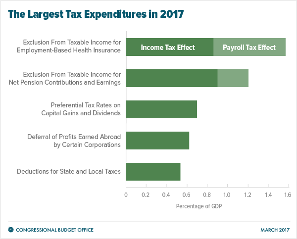 Tax Expenditures Congressional Budget Office