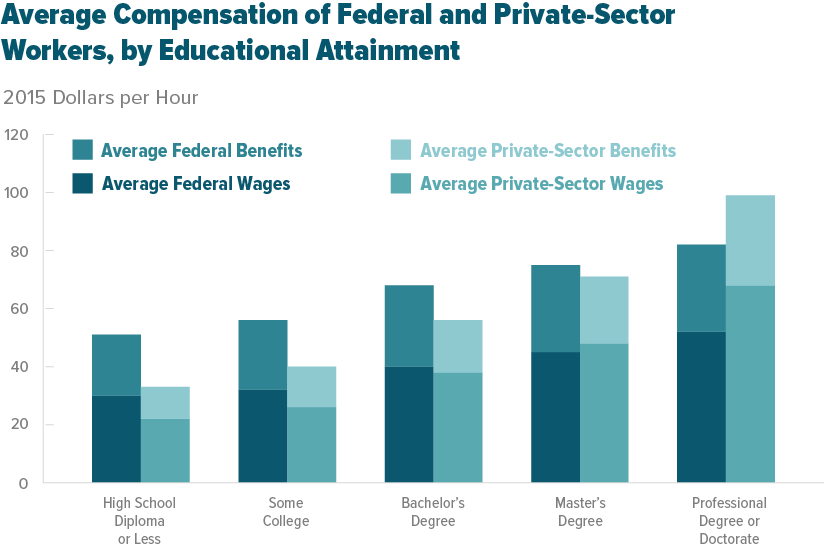 """private sector employee """"even within groups who have similarities, the average differences in  compensation between federal and private sector employees do not."""