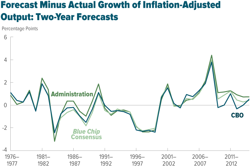 Forecast Minus Actual Growth of Inflation-Adjusted Output: Two-Year Forecasts