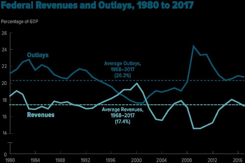 графики доходов и расходов правительства по отношению к ВВП