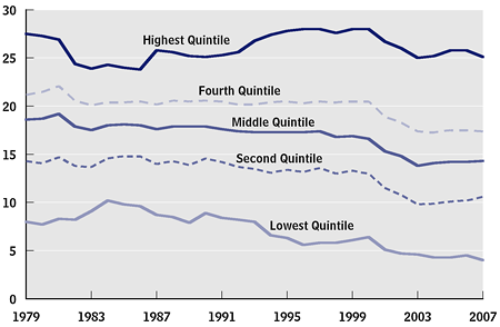 Average Federal Tax Rates, by Income Quintile, 1979 to 2007 (percent)