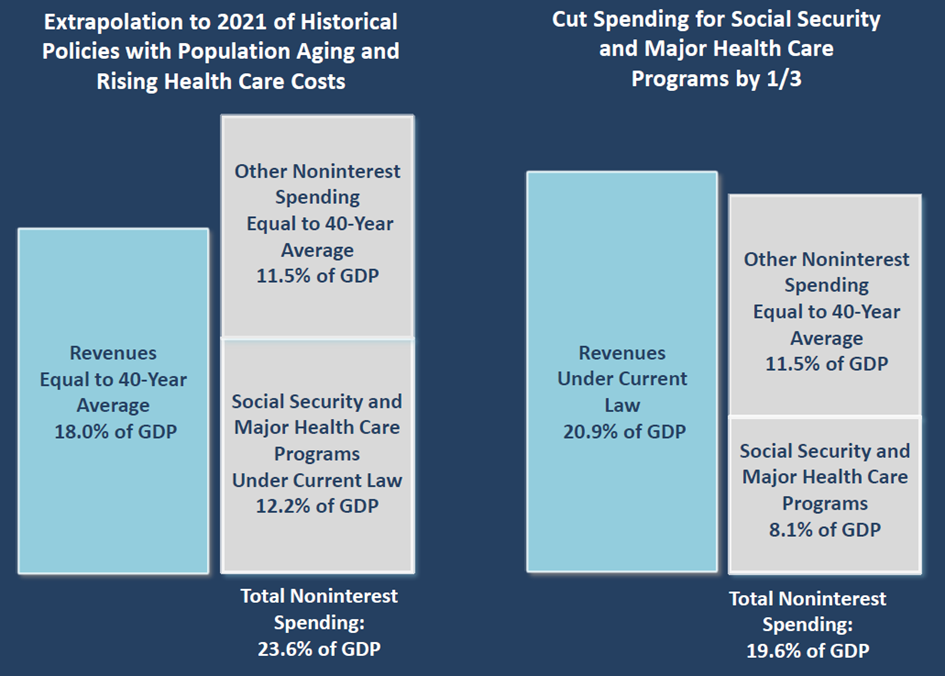 Cut Spending for Social Security and Major Health Care Programs by One Third