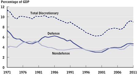 Defense, Nondefense, and Total Discretionary Outlays, 1971 to 2011