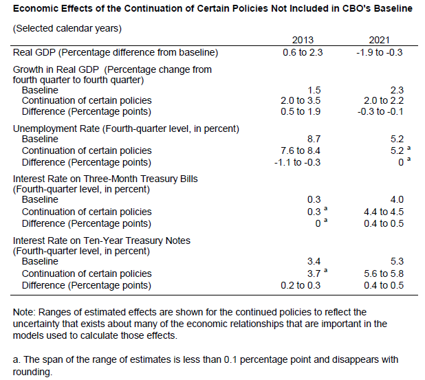 Economic Effects of the Continuation of Certain Policies Not Included in CBO's Baseline