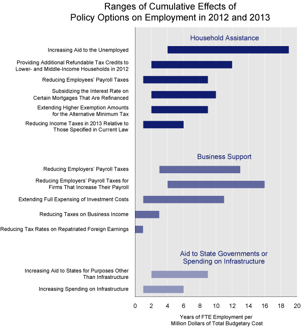 Ranges of Cumulative Effects of Policy Options on Employment in 2012 and 2013