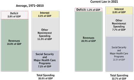 Federal Revenues and Spending Historically and in 2021 Under CBO's Baseline