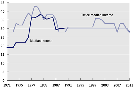 Marginal Tax Rates (Income and Payroll) on Earnings for a Family of Four with a Single Earner, 1971 to 2011 (percent)