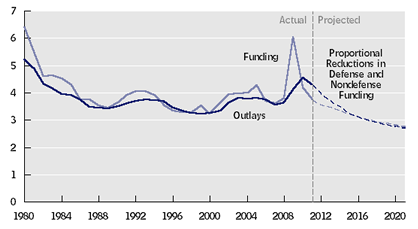 Nondefense Discretionary Funding and Outlays, 1980 to 2021 (percent of GDP)