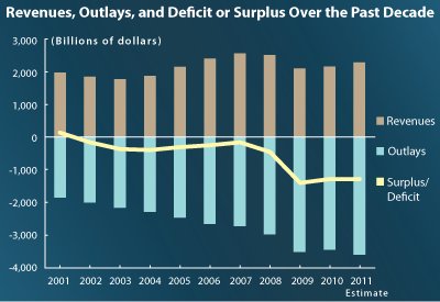 Revenues, Outlays, and Deficit or Surplus Over the Past Decade