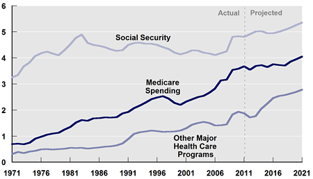 Spending for Social Security, Medicare, and Other Major Health Care Programs (Percent of GDP)