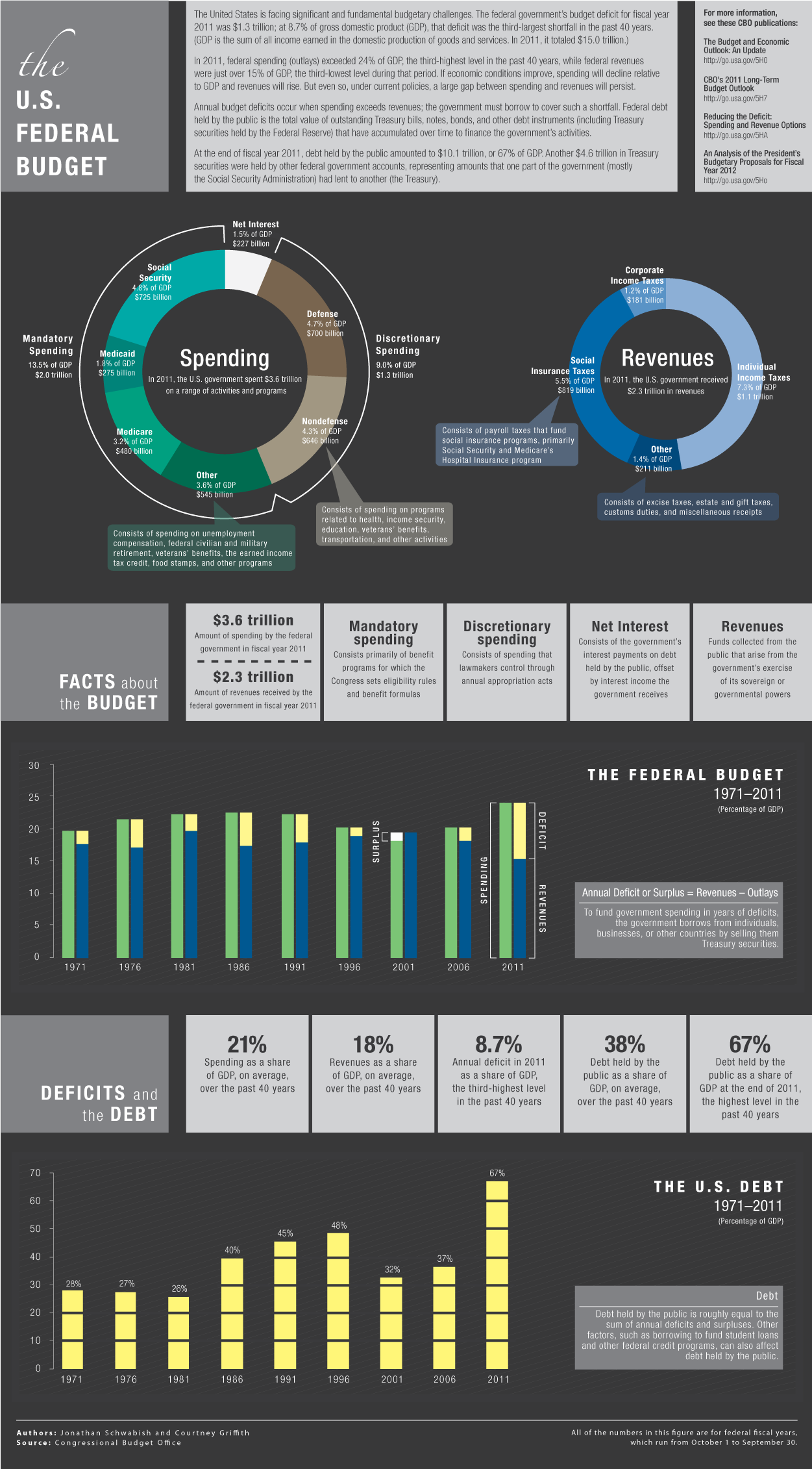 CBO's Budget Infographic