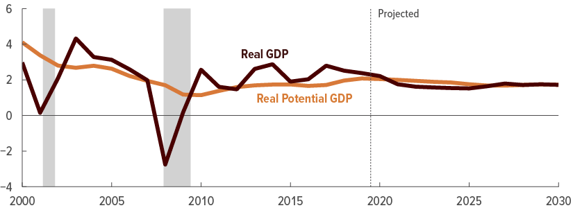 The Budget And Economic Outlook 2020 To 2030 Congressional Budget Office