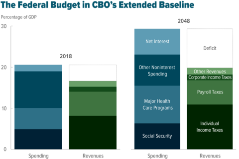 The Federal Budget in CBO's Extended Baseline