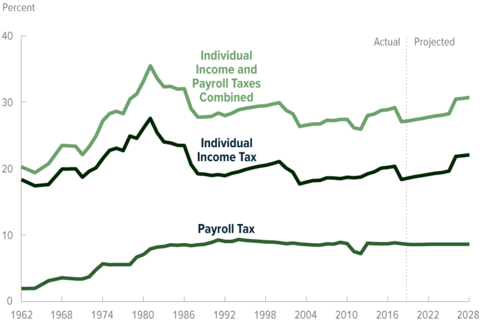 Marginal Federal Tax Rates on Labor Income: 1962 to 2028