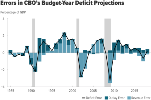 Contribution of Outlay and Revenue Errors to Deficit Errors in CBO's Budget-Year Projections