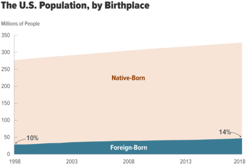 The U.S. Population, by Birthplace