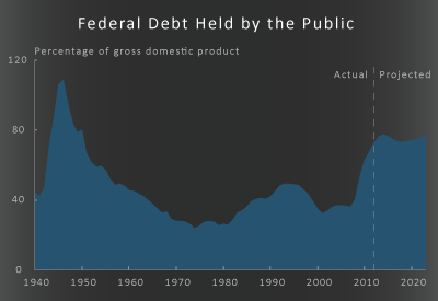 The Budget and Economic Outlook: Fiscal Years 2013 to 2023