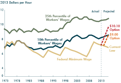The Effects of a Minimum-Wage Increase on Employment and Family