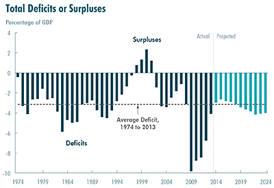 Total Deficits or Surpluses