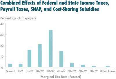 In 2016 Low And Moderate Income Workers Will Face An Effective Marginal Tax Rate Of 31 Percent On Average Federal Individual Payroll Ta