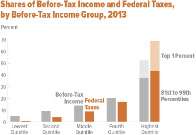 The Distribution Of Household Income And Federal Ta 2017