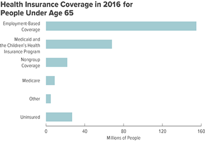 Federal Subsidies For Health Insurance Coverage For People Under Age