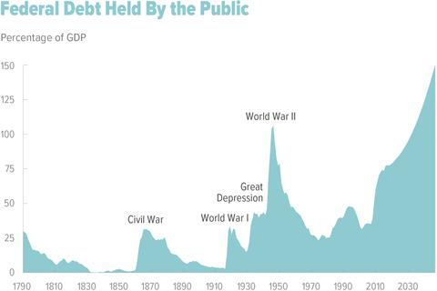 cbo debt report