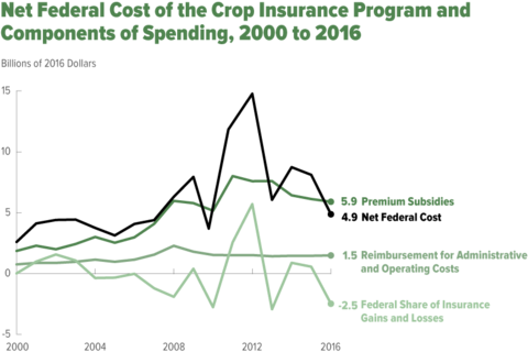 Net Federal Cost of the Crop Insurance Program and Components of Spending, 2000 to 2016