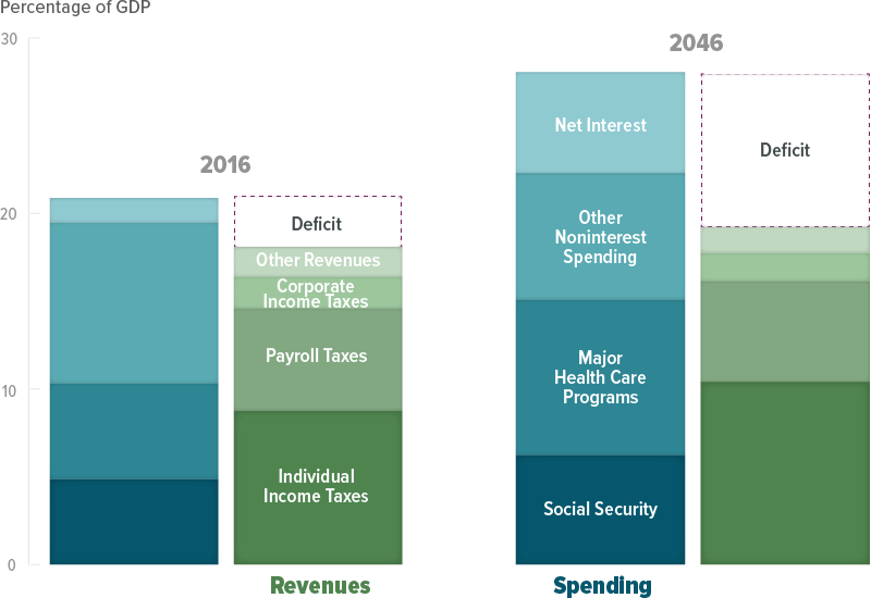 Figure 1: The Federal Budget Under the Extended Baseline