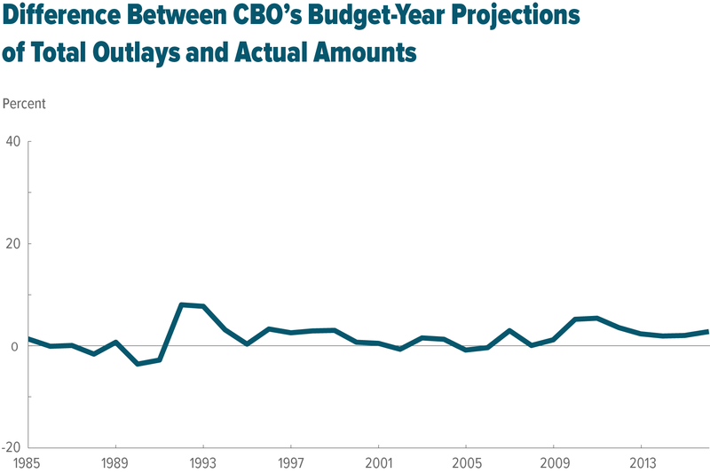 Difference between CBO's budget-year projections of total outlays and actual amounts
