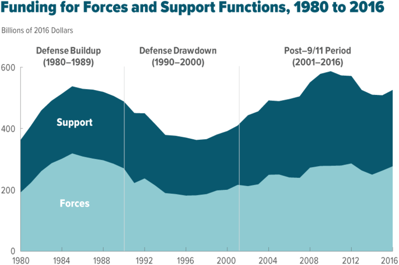 Funding for Forces and Support Functions, 1980 to 2016