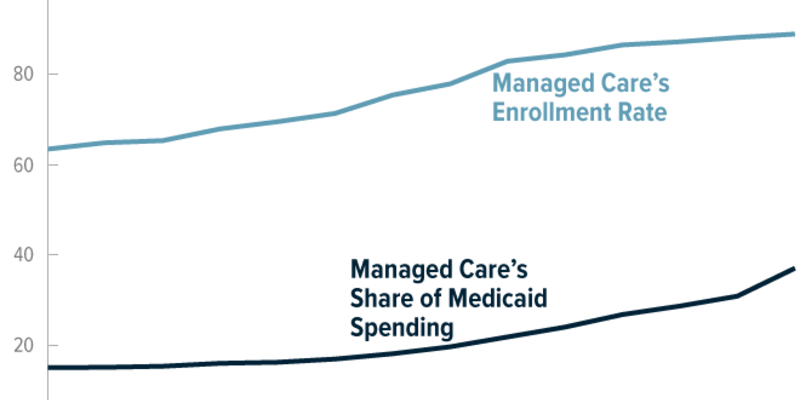 Exploring the Growth of Medicaid Managed Care | Congressional Budget Office